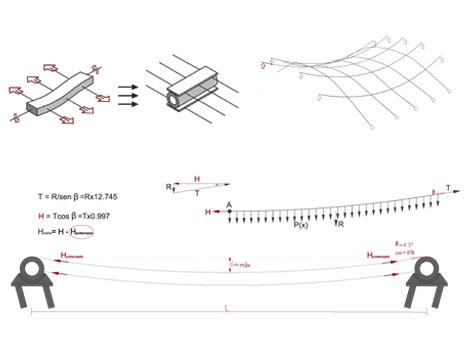 Estructura doble curvatura